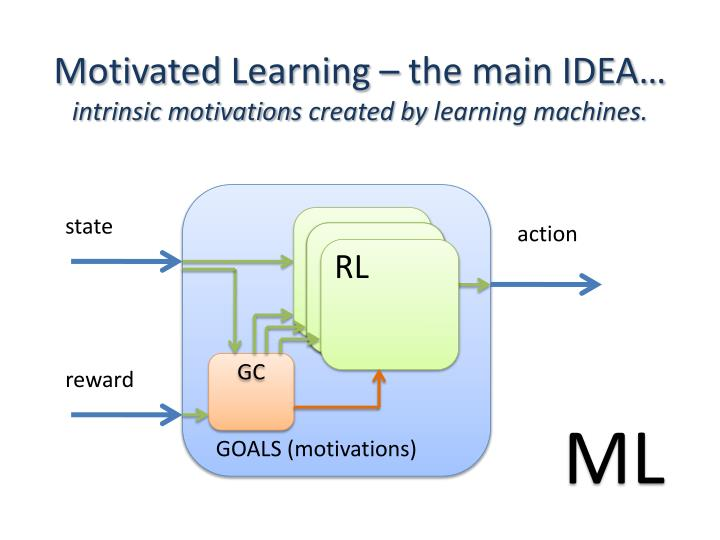 Motivated Learning – the main IDEA…