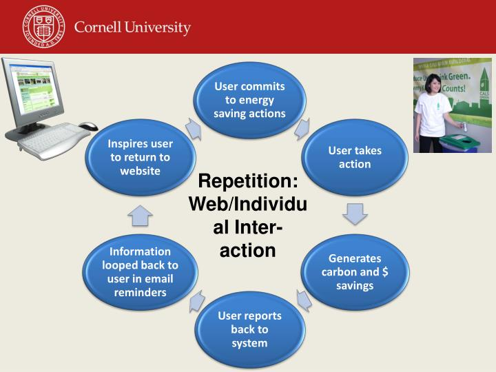 Repetition: Web/Individual Inter-action