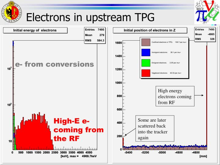 Electrons in upstream TPG
