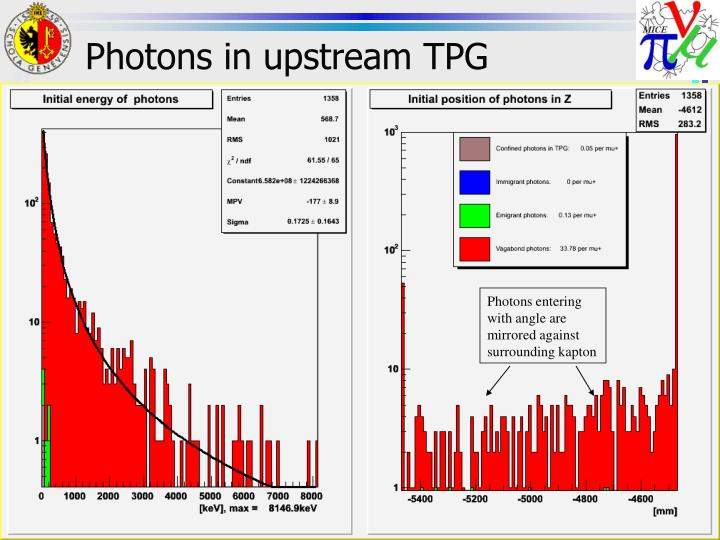 Photons in upstream TPG