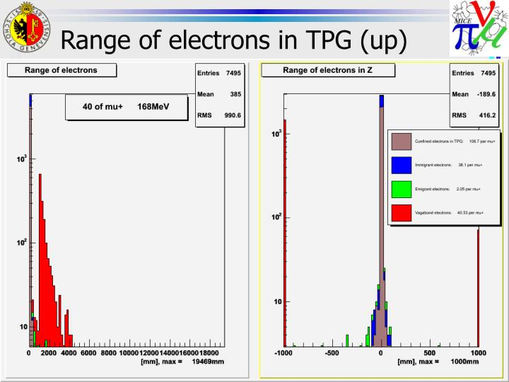Range of electrons in TPG (up)