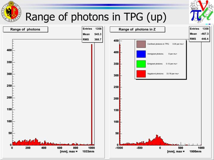 Range of photons in TPG (up)