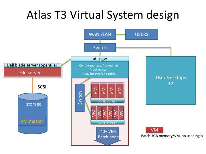 Atlas T3 Virtual System design