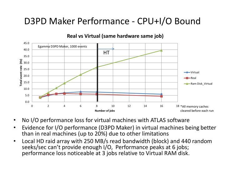 D3PD Maker Performance - CPU+I/O Bound