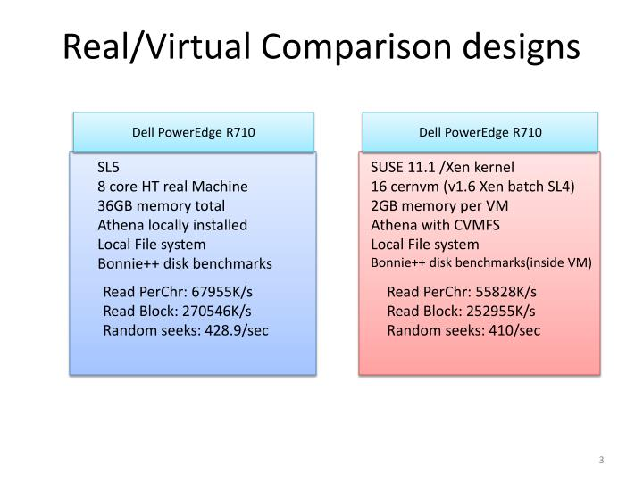 Real/Virtual Comparison designs