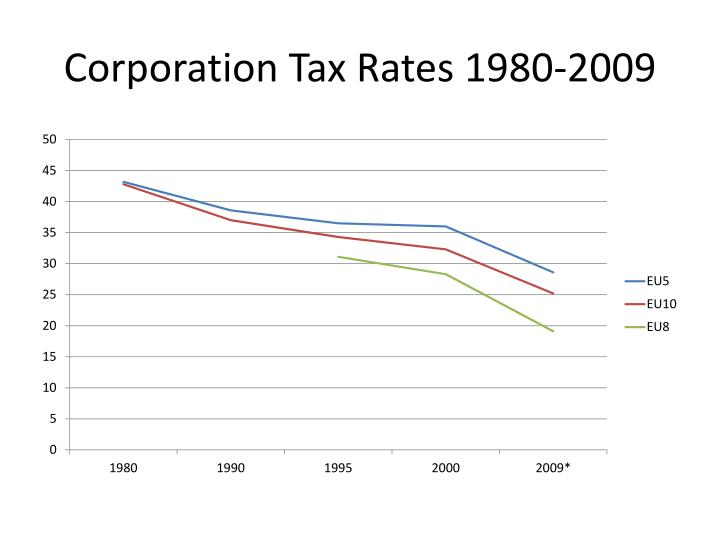 Corporation Tax Rates 1980-2009