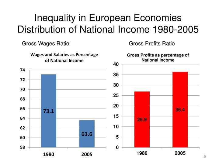 Inequality in European Economies