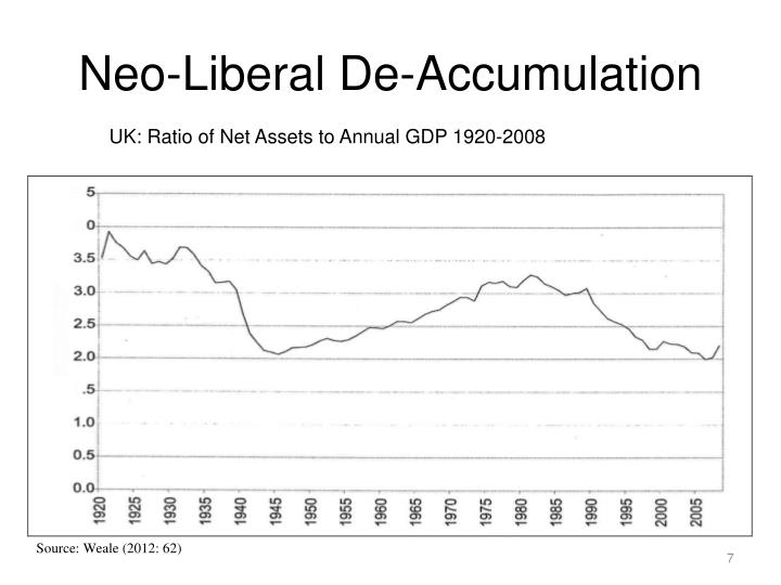 Neo-Liberal De-Accumulation