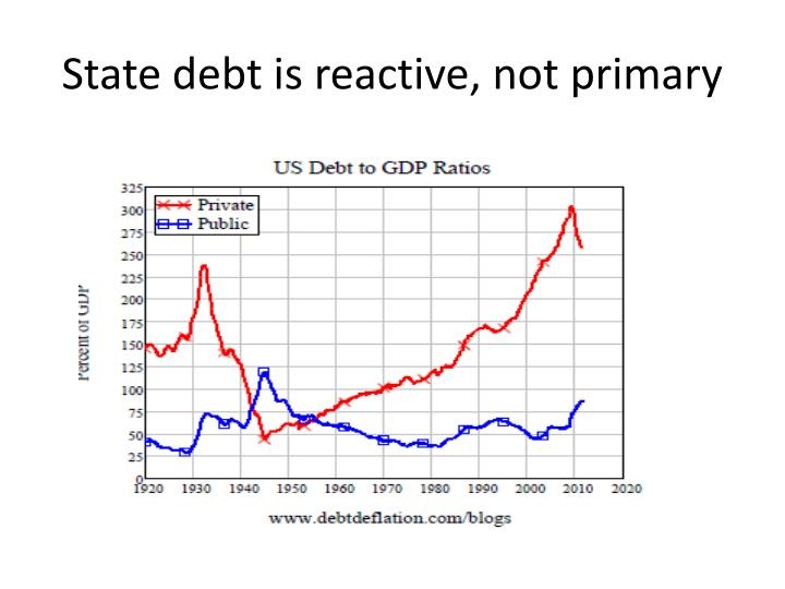 State debt is reactive, not primary