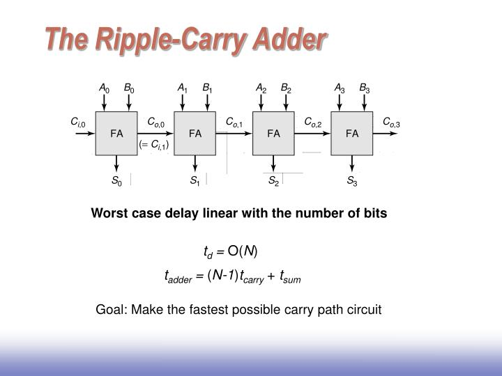 The Ripple-Carry Adder