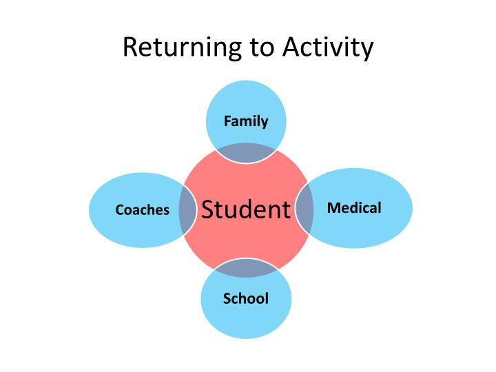 Returning to Activity