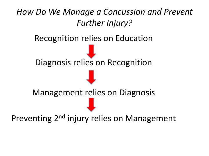 How Do We Manage a Concussion and Prevent Further Injury?