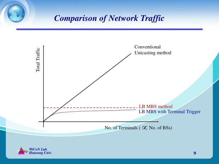 Comparison of Network Traffic