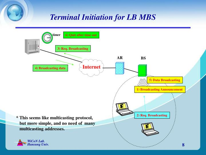 Terminal Initiation for LB MBS
