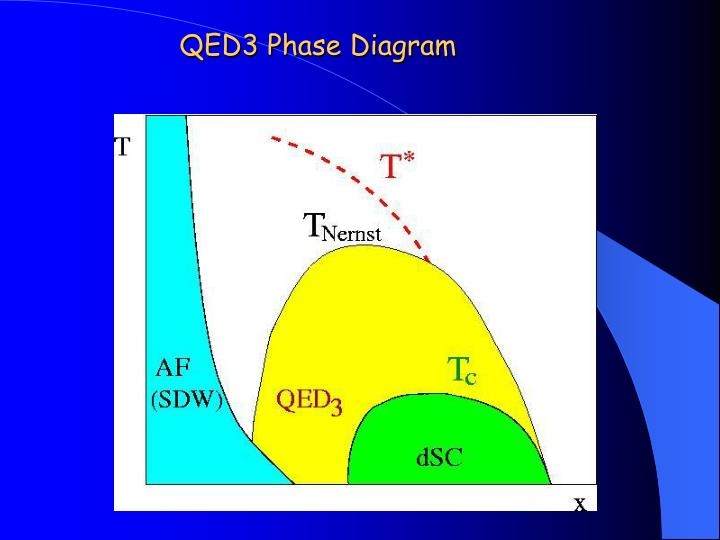 Qed3 phase diagram