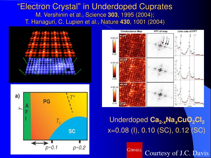"""Electron Crystal"" in Underdoped Cuprates"