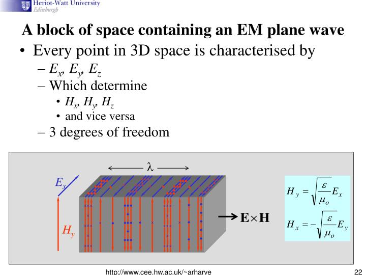 A block of space containing an EM plane wave
