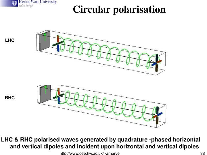 Circular polarisation