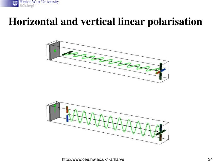 Horizontal and vertical linear polarisation