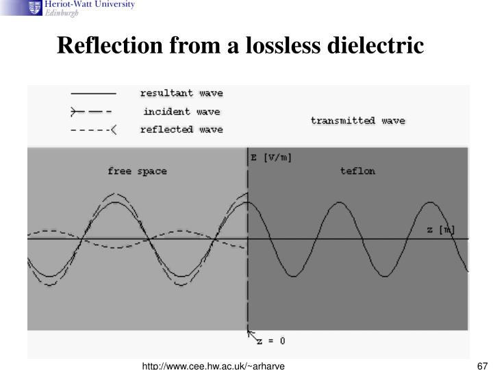 Reflection from a lossless dielectric