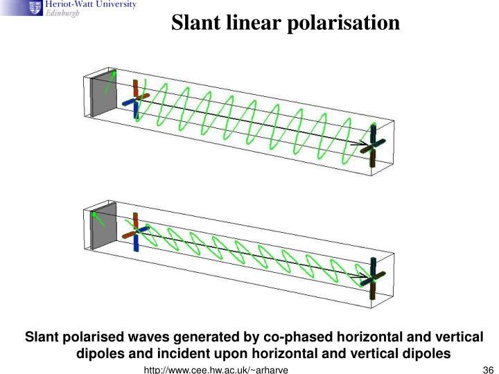 Slant linear polarisation