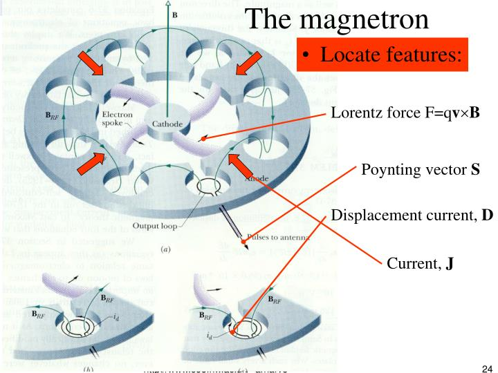 The magnetron