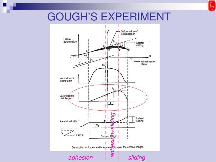 GOUGH'S EXPERIMENT