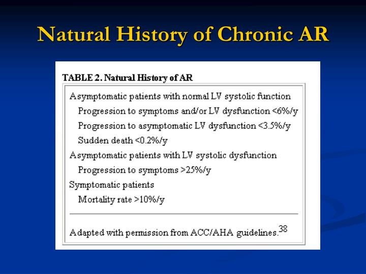 Natural History of Chronic AR