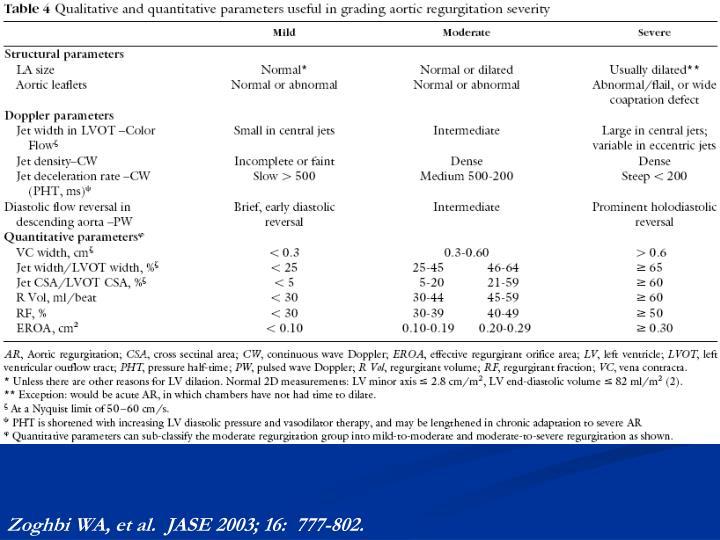 Zoghbi WA, et al.  JASE 2003; 16:  777-802.