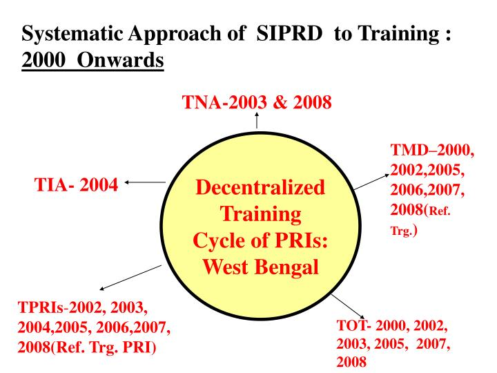Systematic Approach of  SIPRD  to Training :