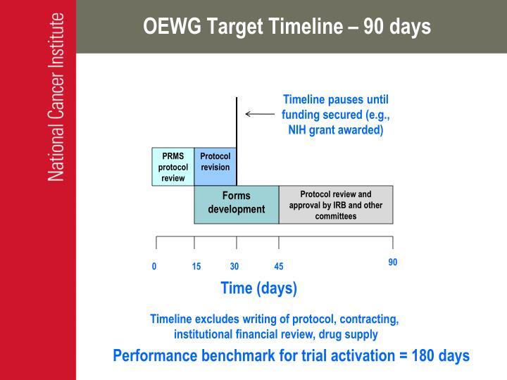 OEWG Target Timeline – 90 days