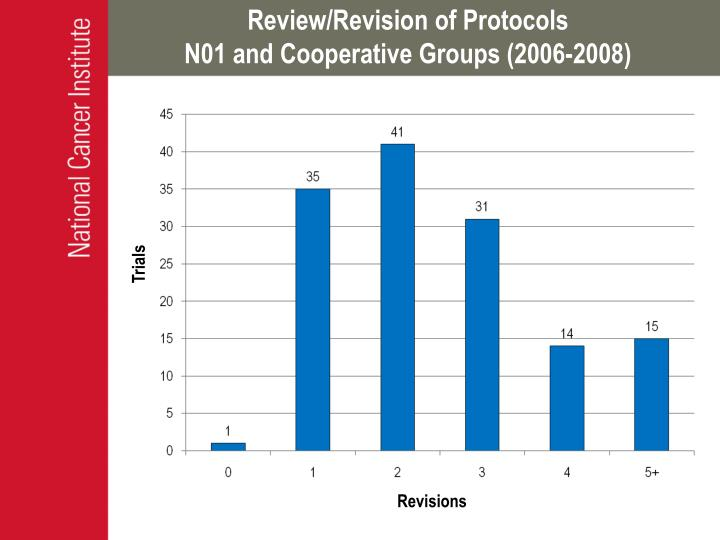 Review/Revision of Protocols