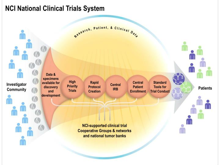 NCI National Clinical Trials System