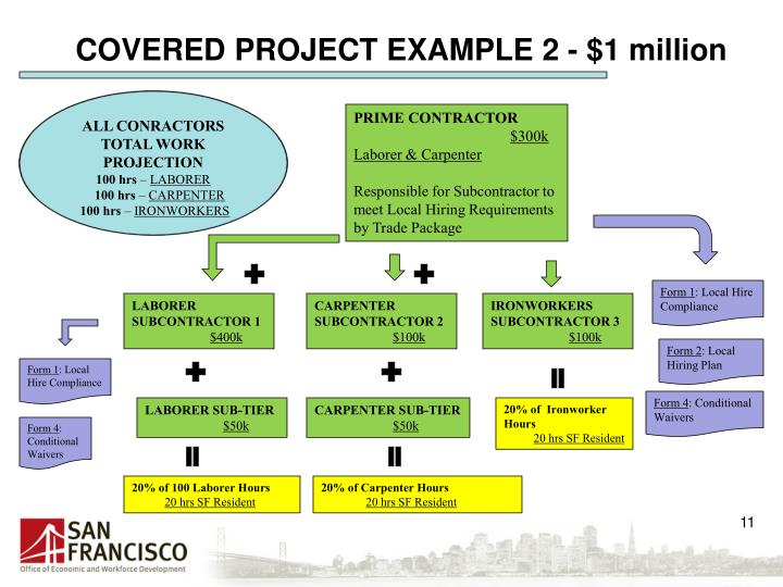 COVERED PROJECT EXAMPLE 2 - $1 million