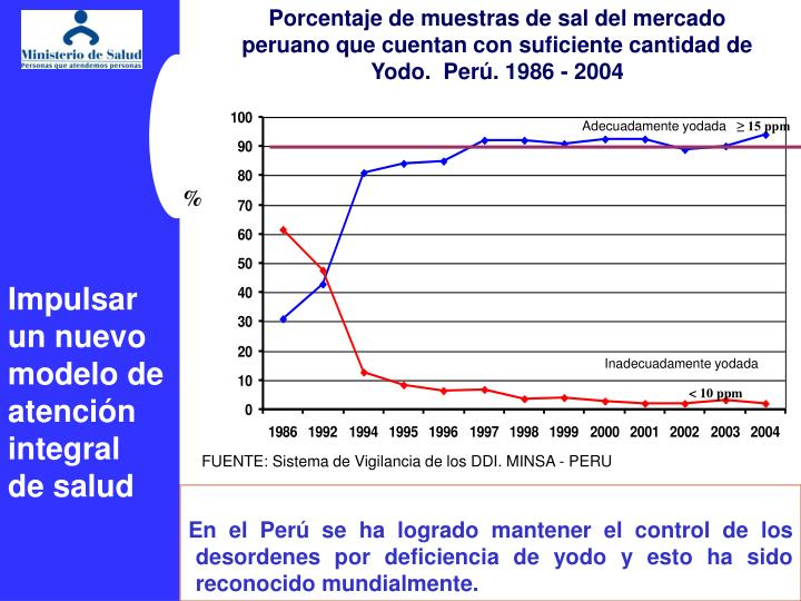 Porcentaje de muestras de sal del mercado peruano que cuentan con suficiente cantidad de Yodo.  Per. 1986 - 2004