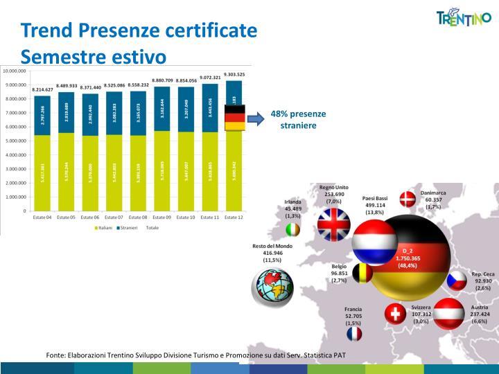 Trend Presenze certificate