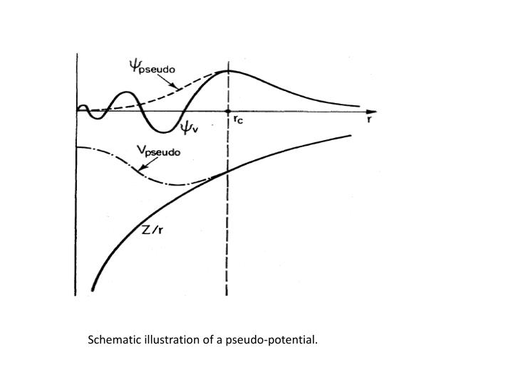 Schematic illustration of a pseudo-potential.