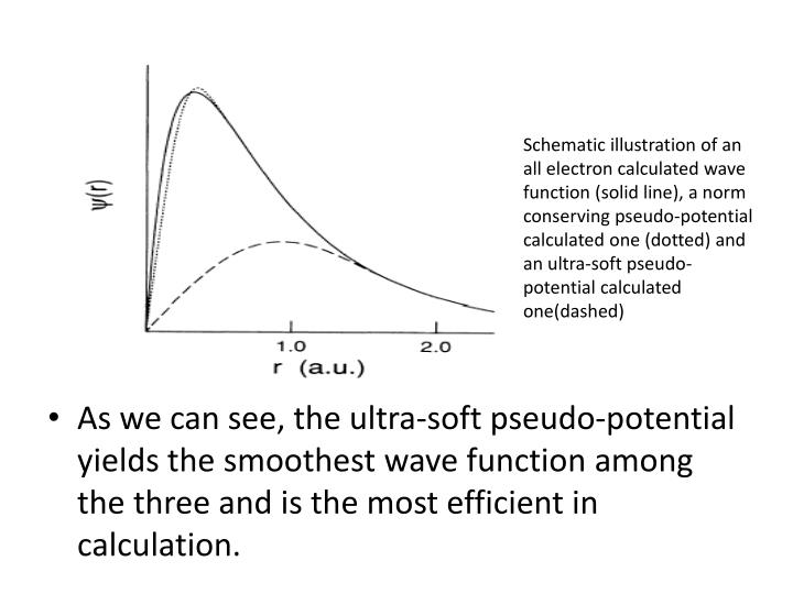 Schematic illustration of an all electron calculated wave function (solid line), a norm conserving pseudo-potential calculated one (dotted) and an ultra-soft pseudo-potential calculated one(dashed)