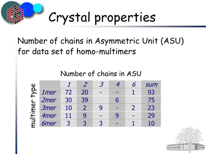 Number of chains in Asymmetric Unit (ASU)