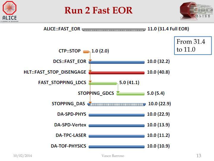 Run 2 Fast EOR
