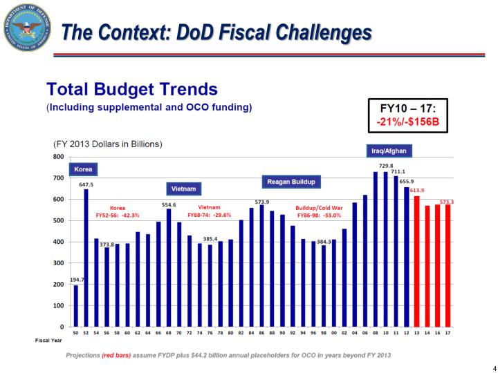 The Context: DoD Fiscal Challenges