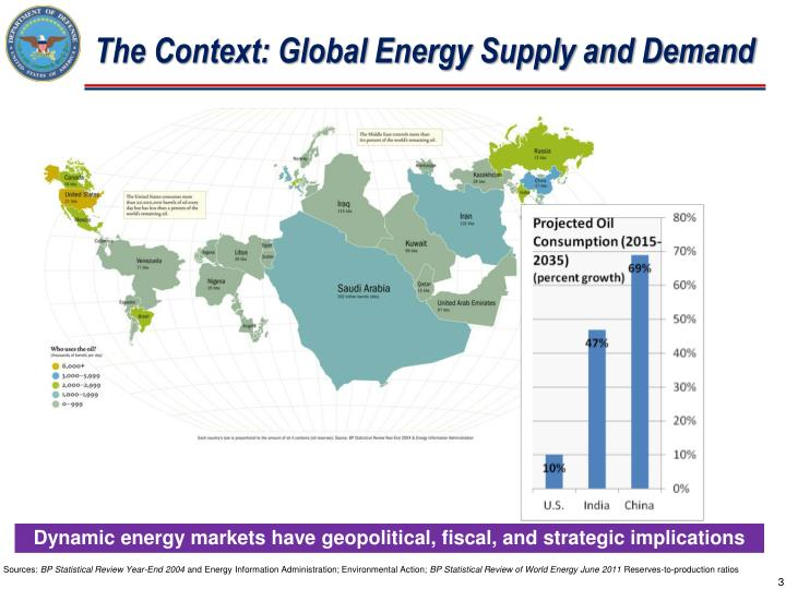The Context: Global Energy Supply and Demand