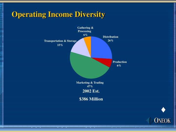 Operating Income Diversity
