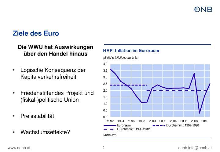 Ziele des Euro