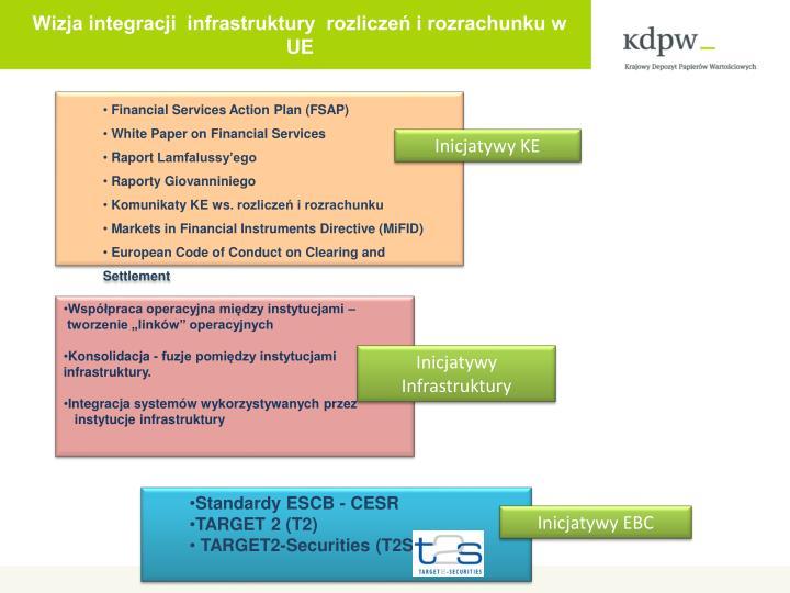 Wizja integracji  infrastruktury  rozliczeń i rozrachunku w UE