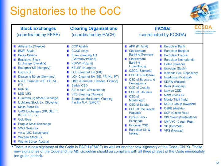 Signatories to the CoC
