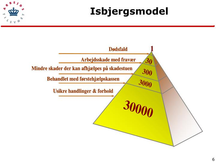 Isbjergsmodel
