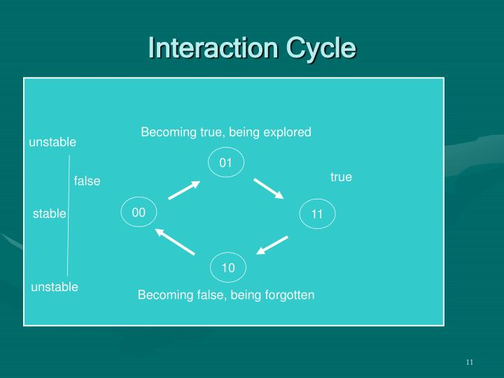 Interaction Cycle