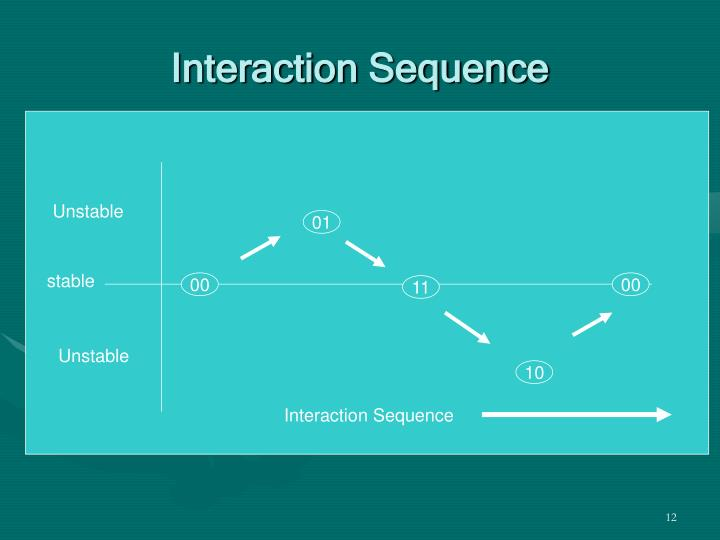 Interaction Sequence