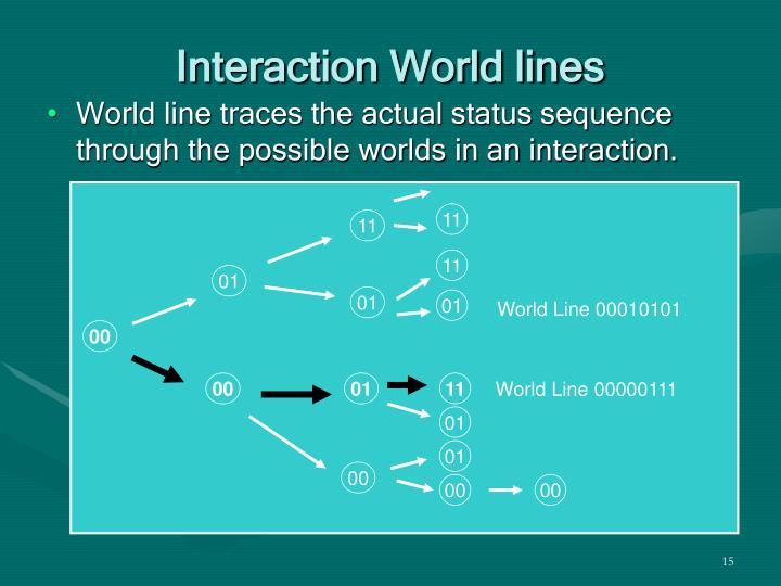 Interaction World lines